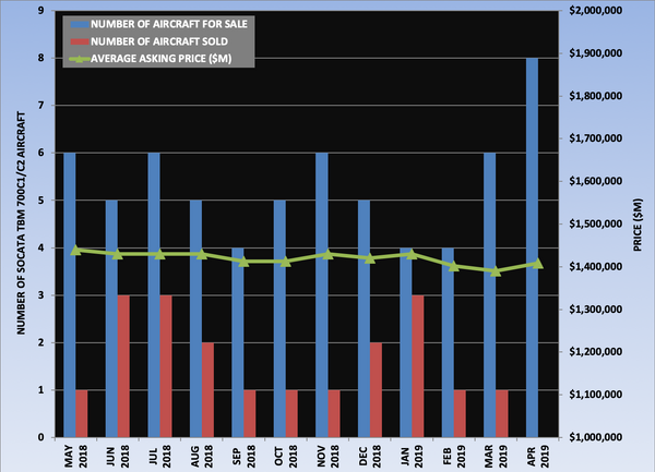 TBM 700C1-C2 Graph April 2019.png