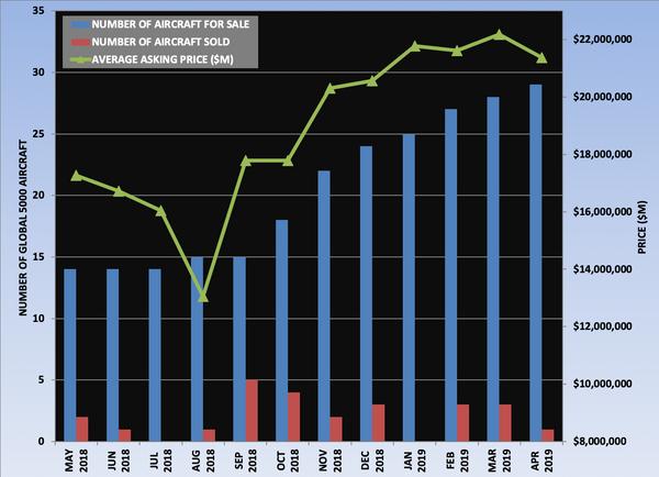 Global 5000 Graph April 2019.png