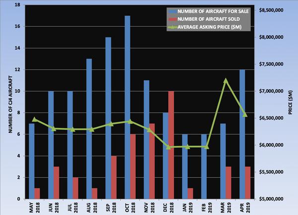CJ4 Graph April 2019.png