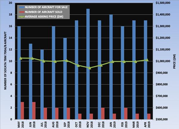 Socata TBM 700A-B Graph April 2019.png