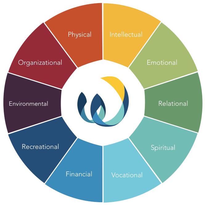 the wellevations wheel