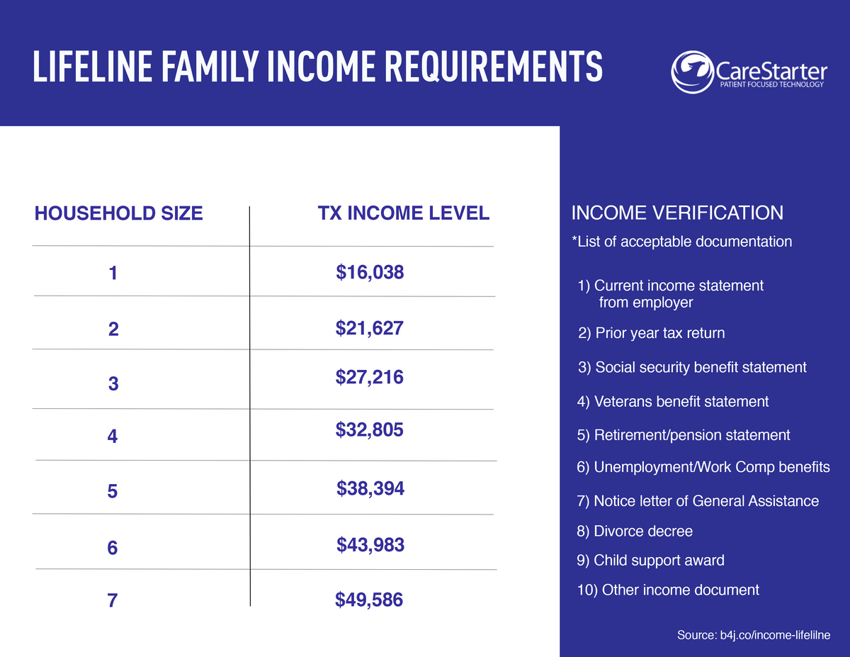 lifeline-family-income-requirements.png