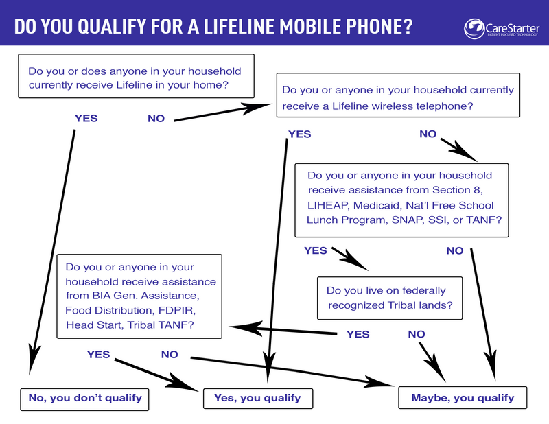 How to Get a Mobile Phone in Texas with the LifeLine