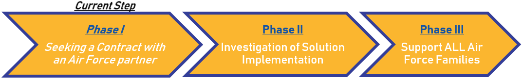sbir phases.png
