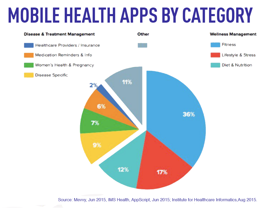 mobile-health-by-industry-2015.png
