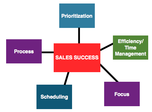 Organized Sales graphic.png