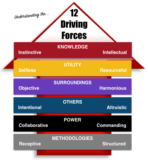 12 Driving Forces.png