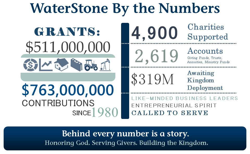 WaterStone By the Numbers 6.16 (Infographic).jpg