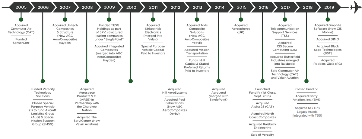Acorn Growth Companies Timeline.png