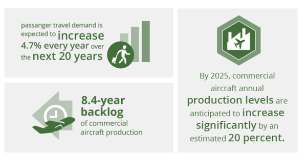 Commercial Market Trends Infographic