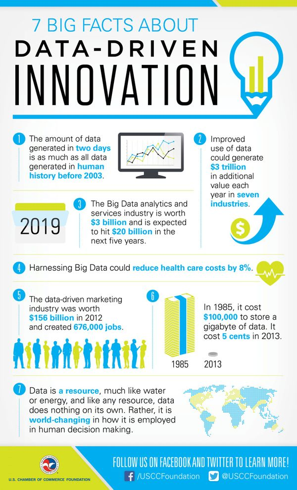 7-big-facts-about-datadriven-innovation_5436ed578e21d_w1500.jpg
