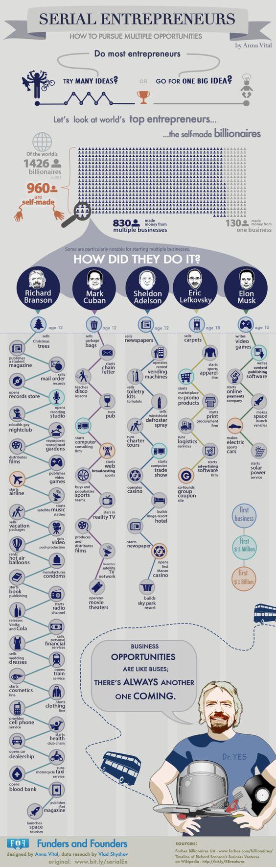Serial Entrepreneurs.jpg