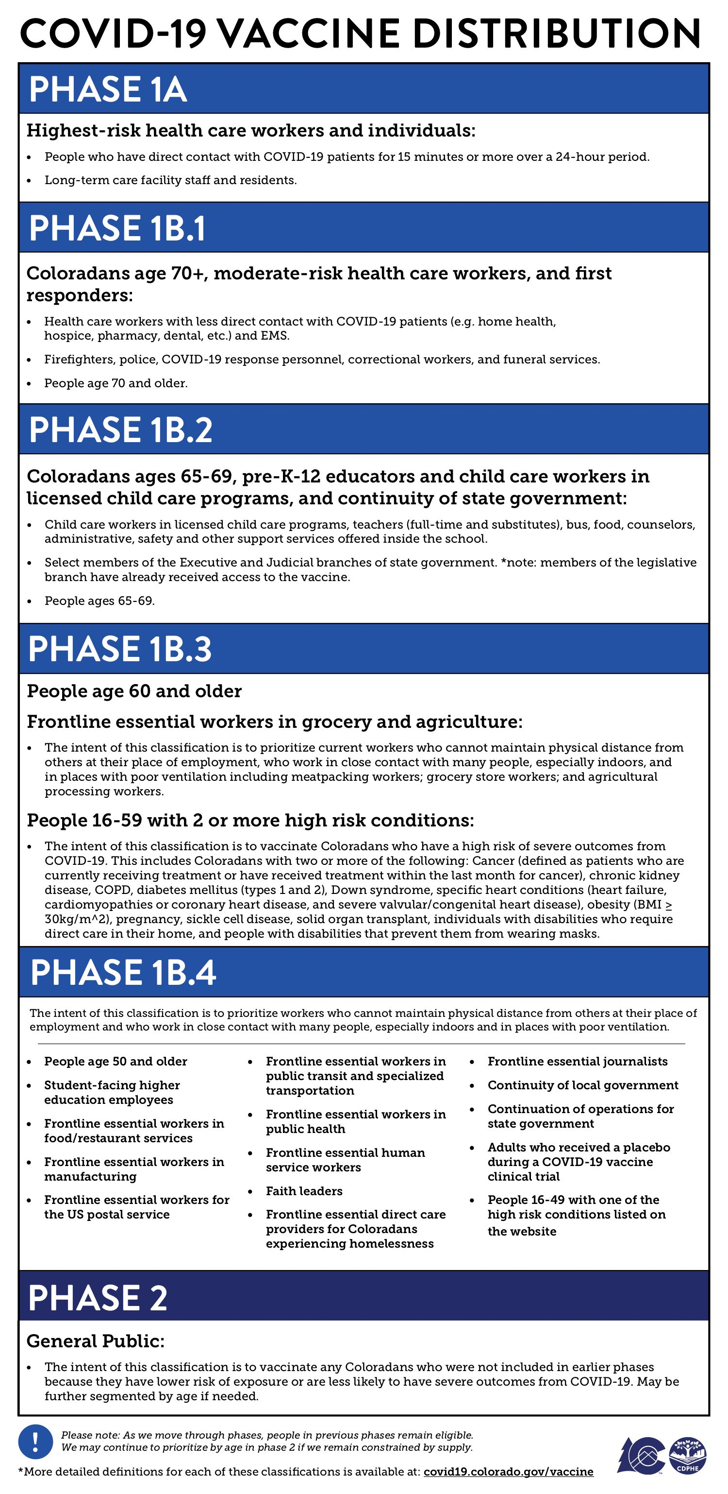 vaccine phases for providers 2.26.21.jpg