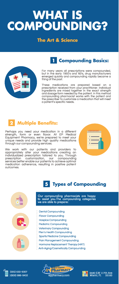 Compounding Pharmacy Miami - What is Compounding?