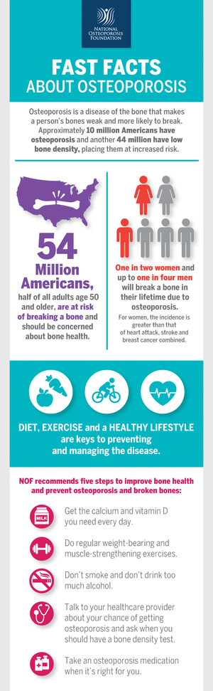 Fast-Facts-About-Osteoporosis.jpg