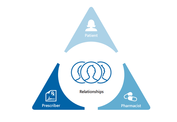 Patient Prescriber Pharmacist Triangle.PNG