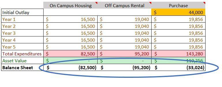 college housing comparison.jpeg
