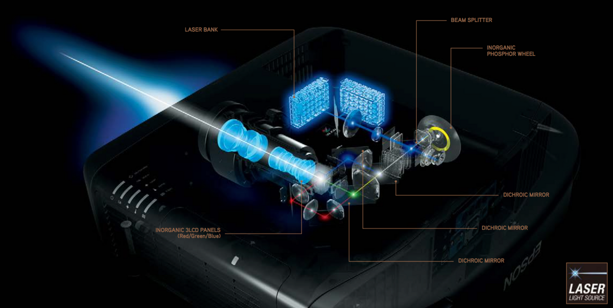 Inside layout of Epson Laser Projector