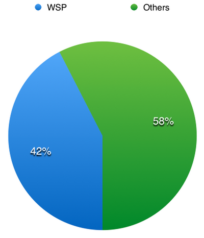 Arresting Agency:  WSP: 42.4% (1,757)