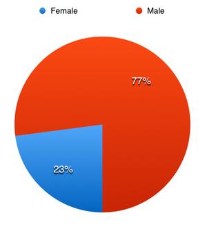 Gender:  Female: 22.9% (949)  Male: 77.0% (3,190)
