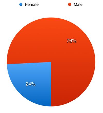 Below 0.08 Arrests by Gender.png