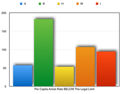 Per Capita Arrest Rate BELOW The Legal Limit.png