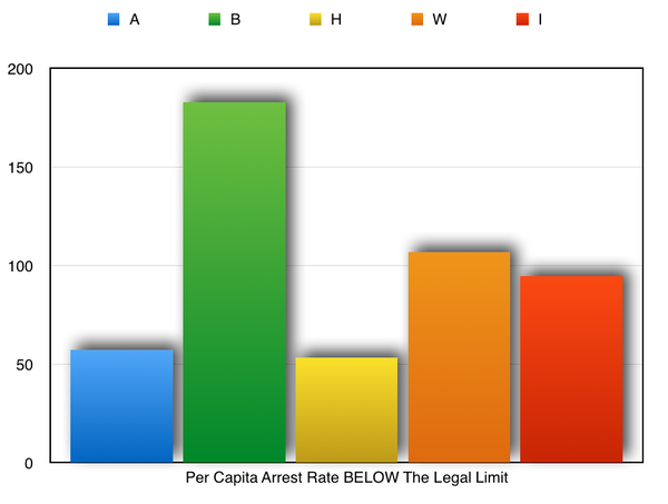 Per Capita Arrest Rate BELOW The Legal Limit.png