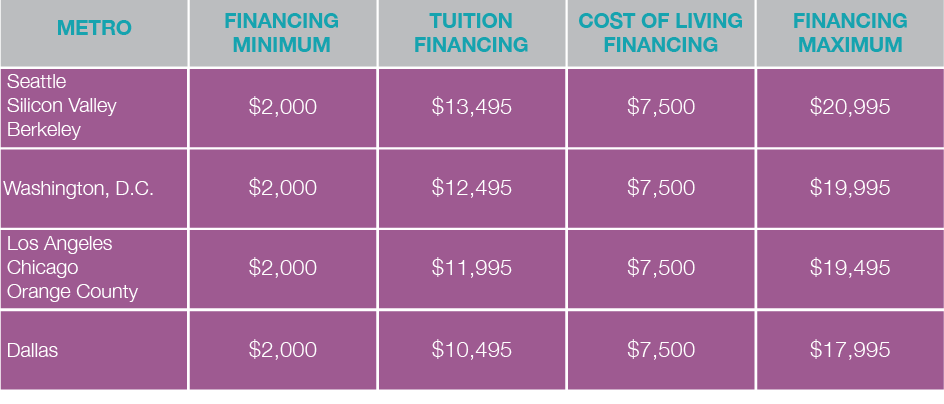 Coding Dojo Financing Graphic 2.png