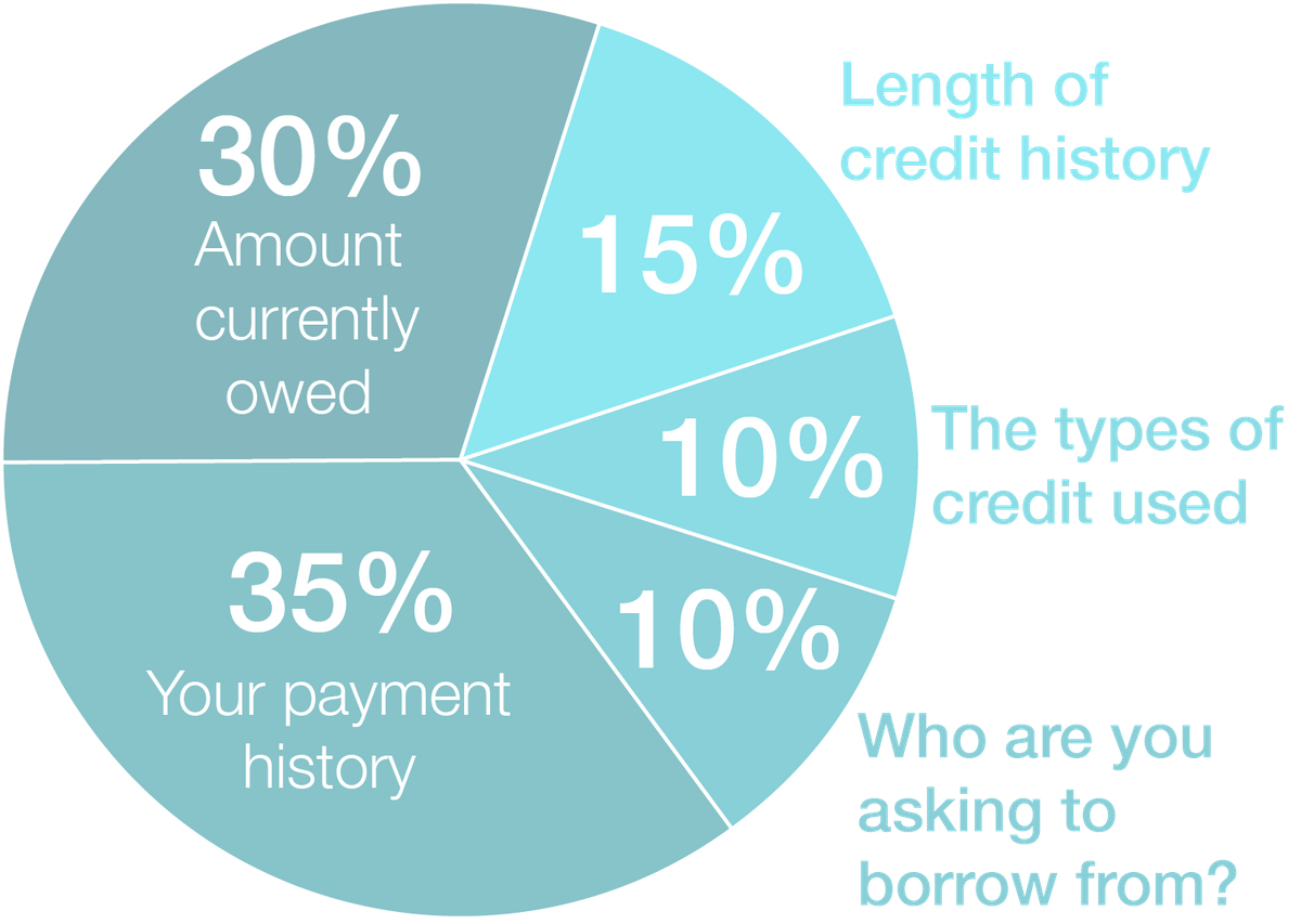 Why does my credit score matter.png