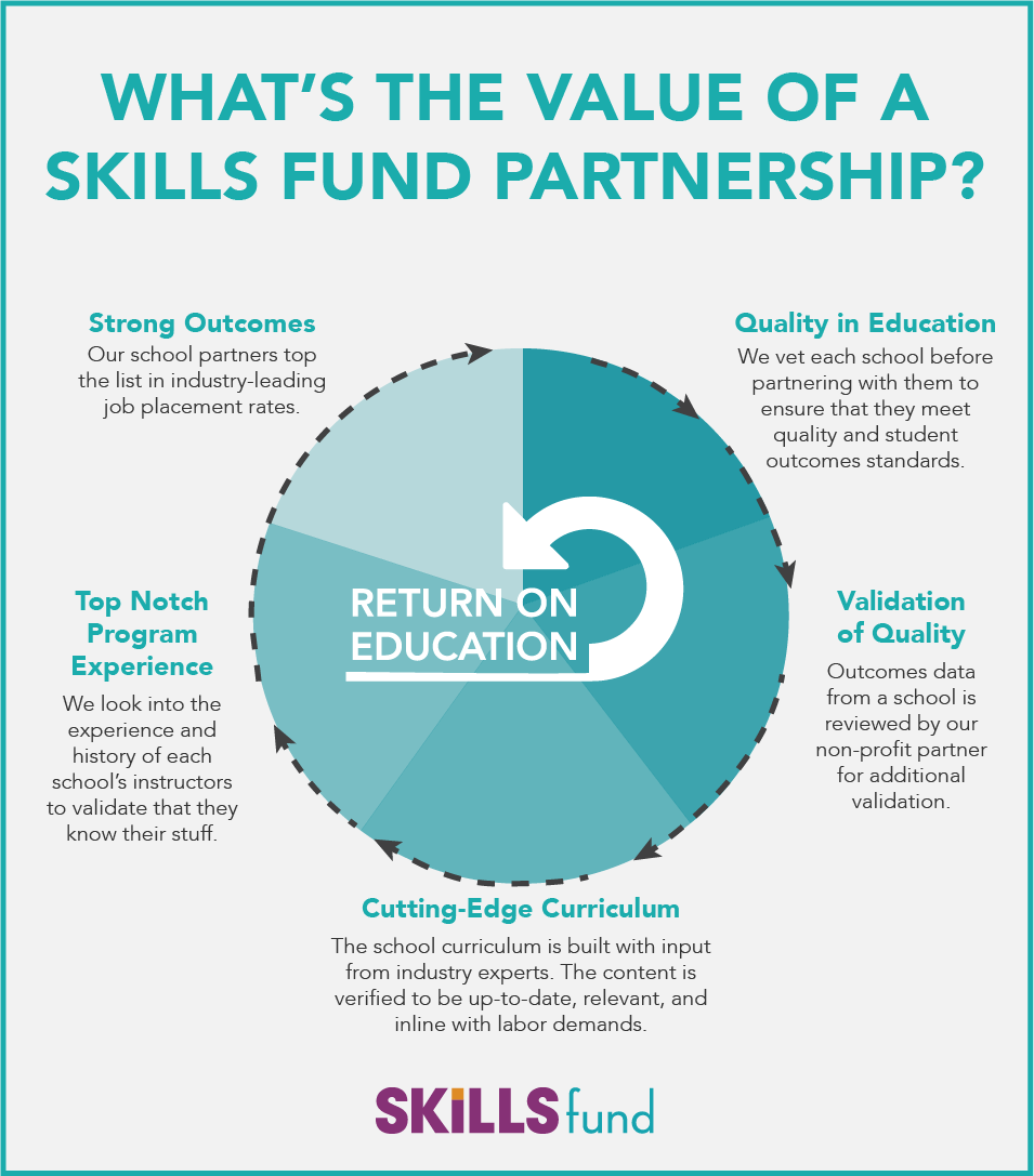 Value of a Skills Fund Partnership_4.png