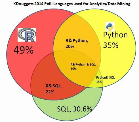 Languages Used in Data Science