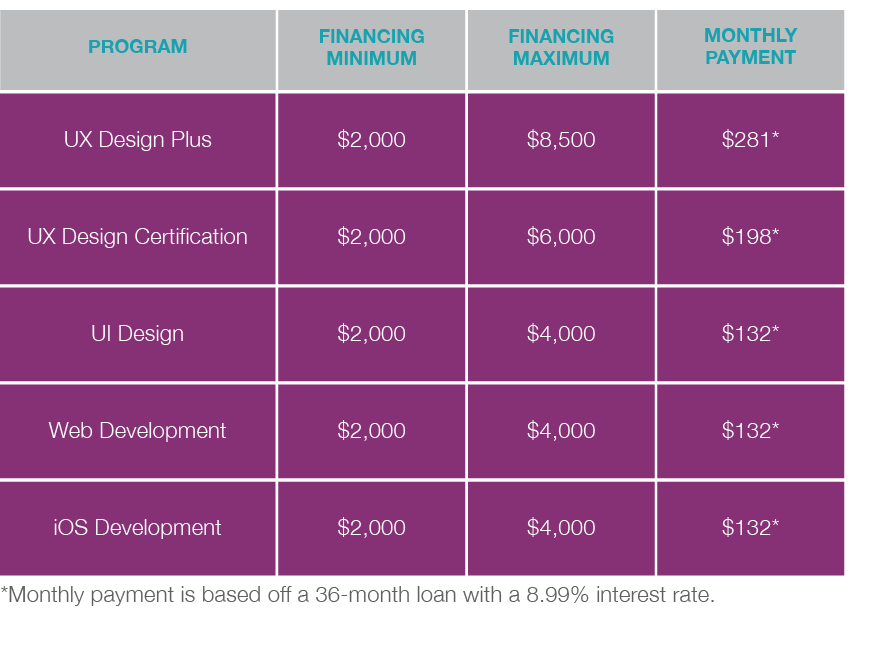 CareerFoundry Financing Grid.png