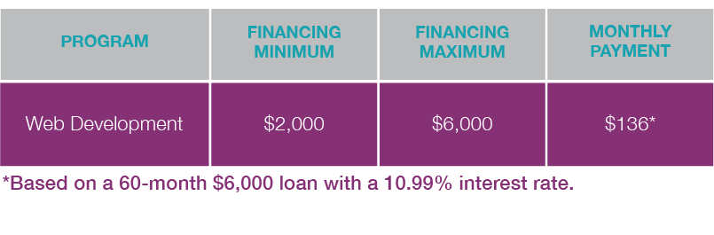 4Geeks Academy Financing Graphic.png