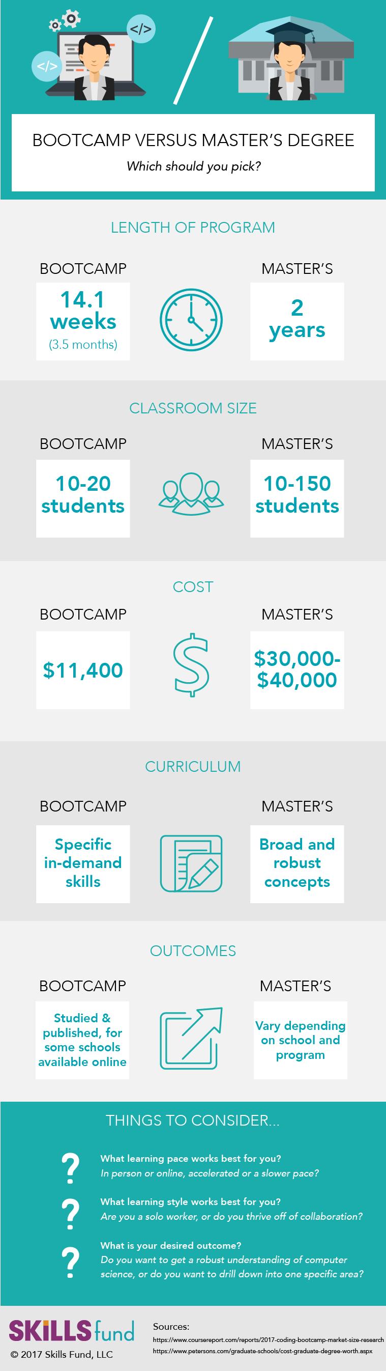 Bootcamp Versus Masters Degree.png