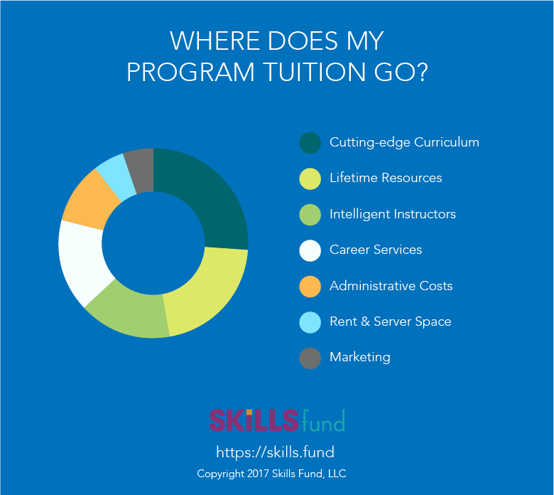 Where does my bootcamp tuition go?