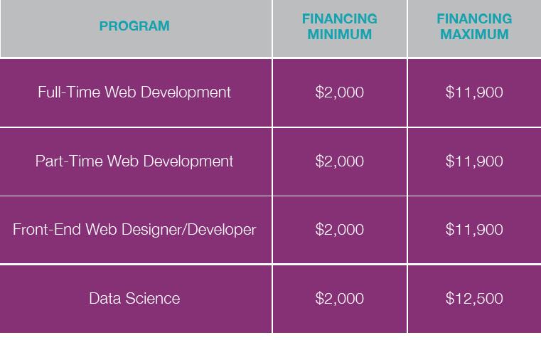Nashville Software School Financing Grid_1.png
