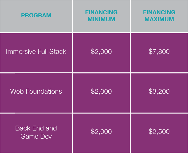 BoiseCodeWorks Financing Graphic.png
