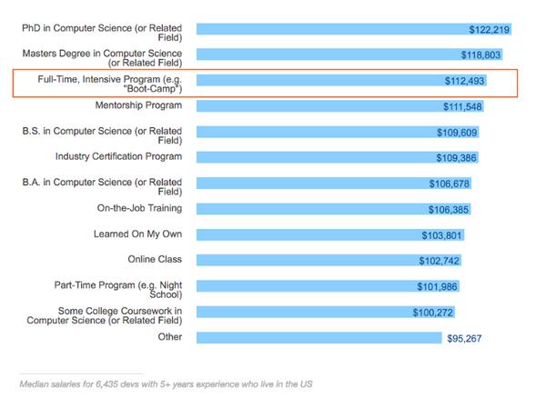 Comparing Salaries.png