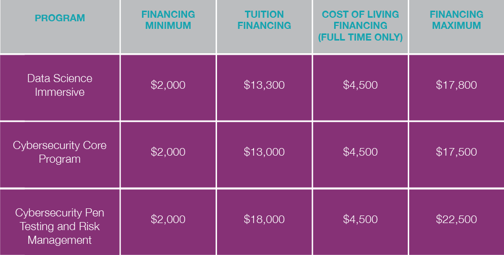 Divergence Academy Financing Graphic.png