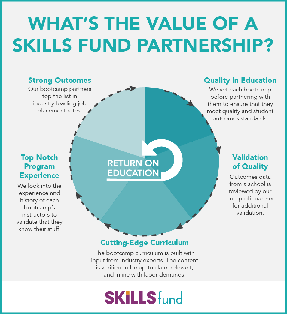 Value of a Skills Fund Partnership.png