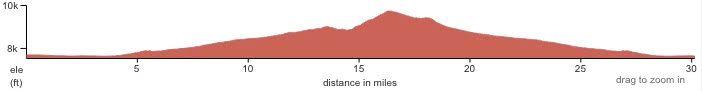 The Gunni 30 Elevation Profile.jpg