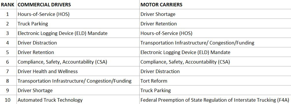 Commercial Driver and Motor Carrier Issues Rank