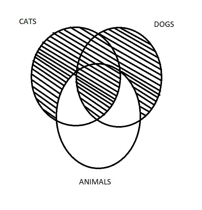 Aristotle Diagram 7.png