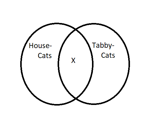 Aristotle Diagram 6.png