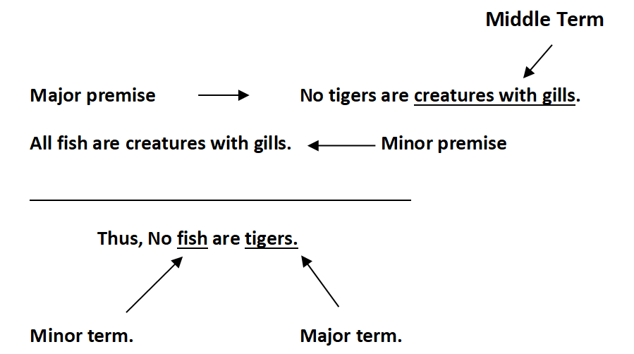 Diagram of Syllogism.png