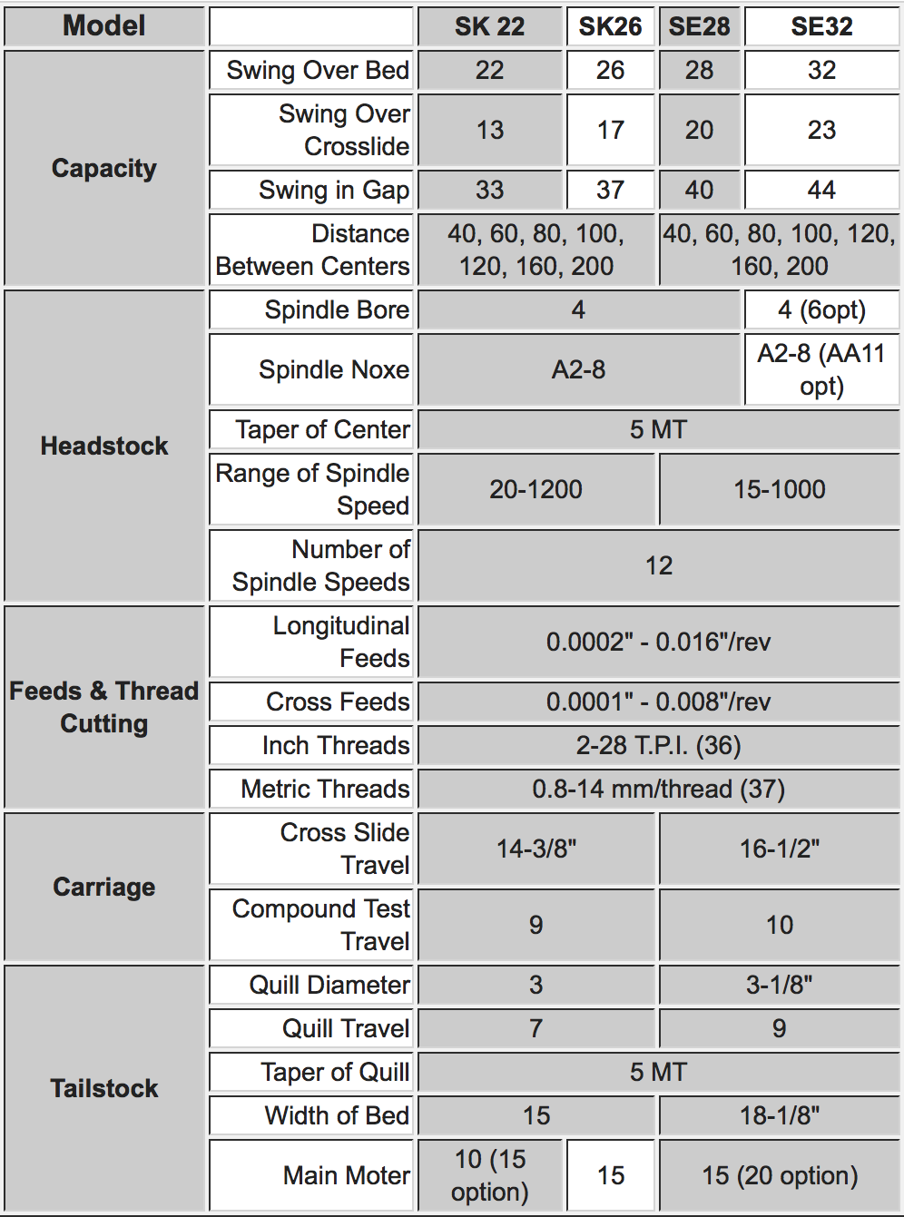 mammoth-sk-se-metal-lathe-specs.png