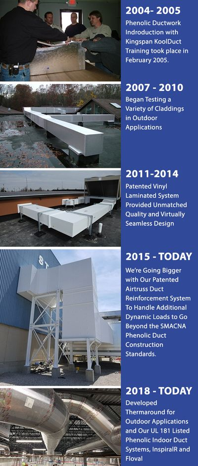 The History of Thermaduct Phenolic Pre-insulated Ductwork