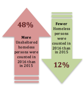 Updown-275x300 monarch 2016 pit count.png