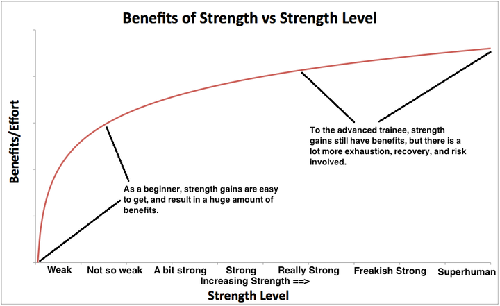 Diminishing-returns-benefits-of-strength-vs-strength-level-and-strength-training.png