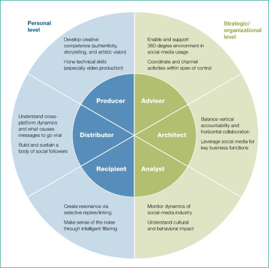 McKinsey- six social media skills every leader needs.PNG